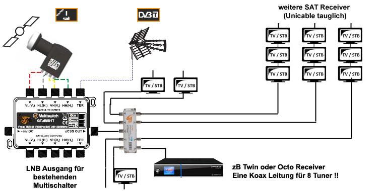 24 fach Unicable-Multischalter (1 Satellit inkl LNB)