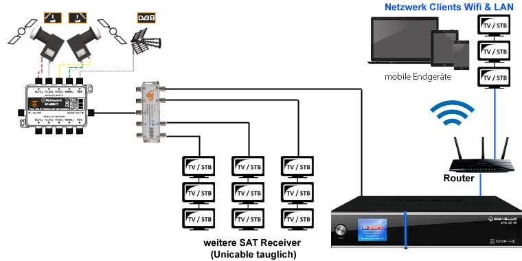 Satmedia 4k Home All-in-One SET #S (8 Tuner + 2 Satelliten)